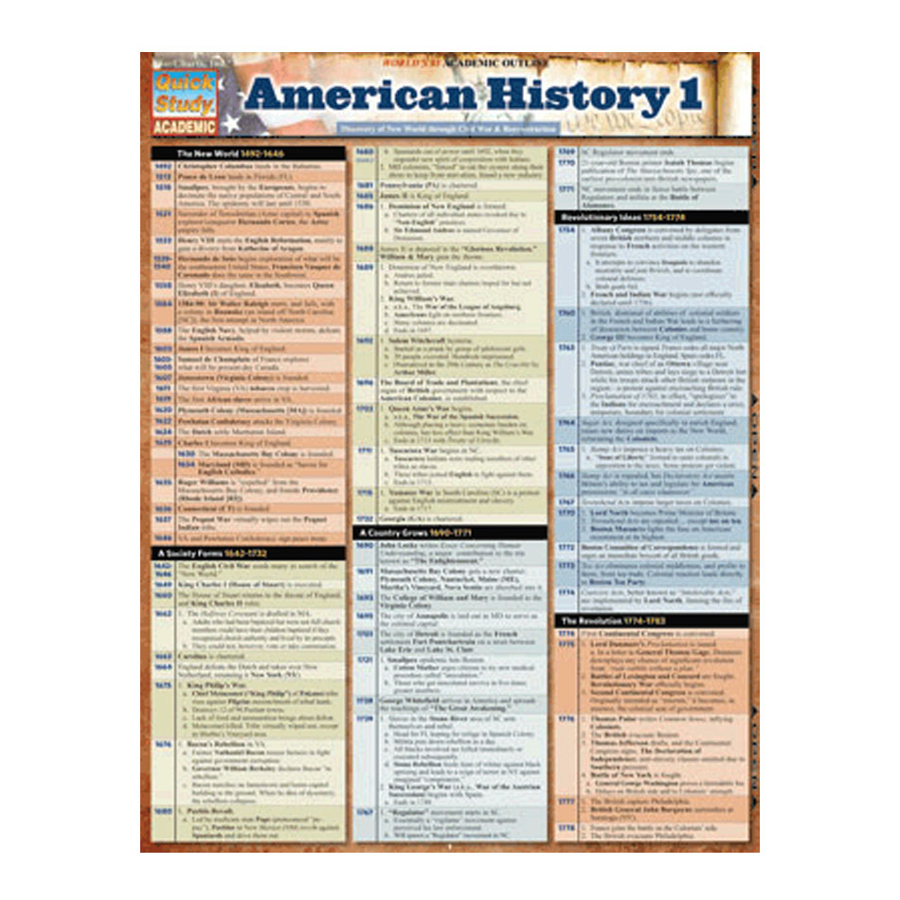 Image For Bar Chart, American History I